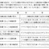 平成28年12月度 第一級アマチュア無線技士の試験を振り返る