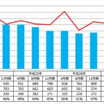 平成28年12月期の一アマ合格率は37%