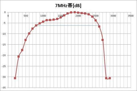 kusanagi42氏によるグラフ